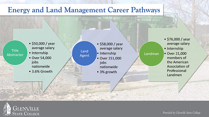 Energy and Land Management Career Pathways