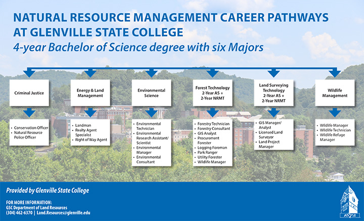 Natural Resource Management Career Pathways